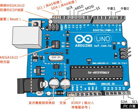但当今在arduino电路实验中
